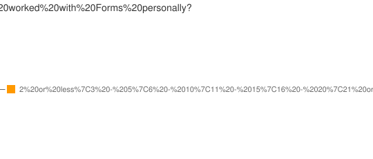Experience in years of Forms Developers